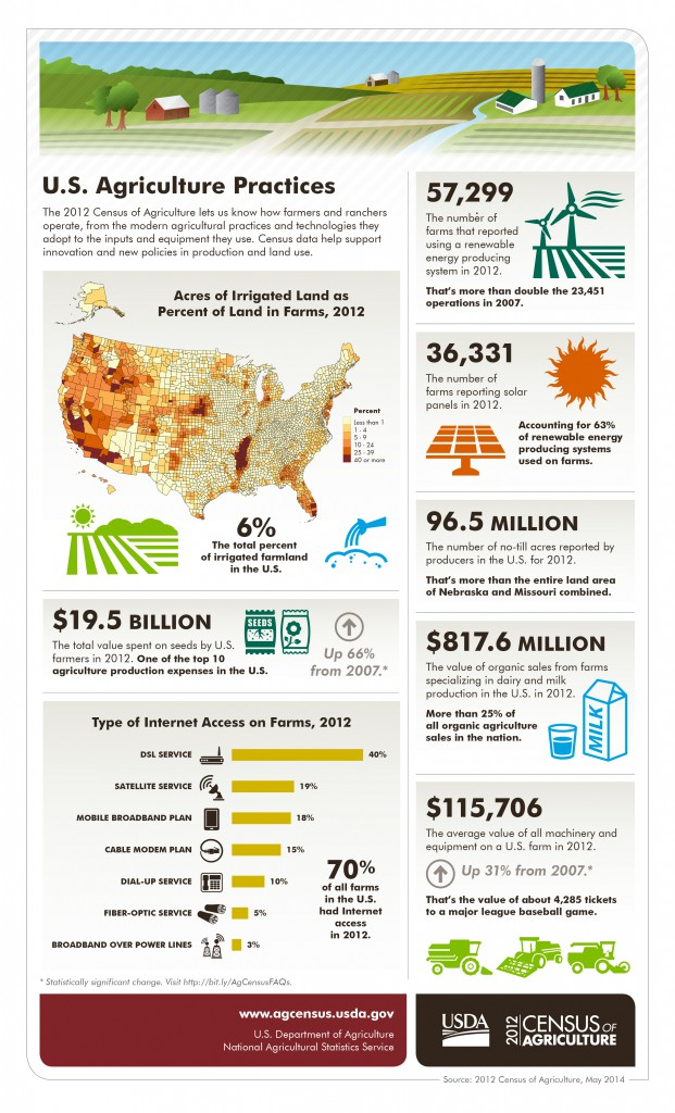 USDA Agriculture Practices
